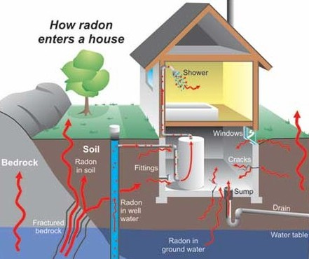 How a Radon Enters the House